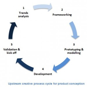 Upstream creative process cycle for product conception