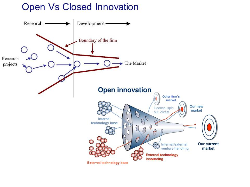 Schémas Open Innovation versus Innovation fermée